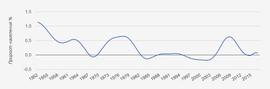 Прирост населения 1952 - 2017