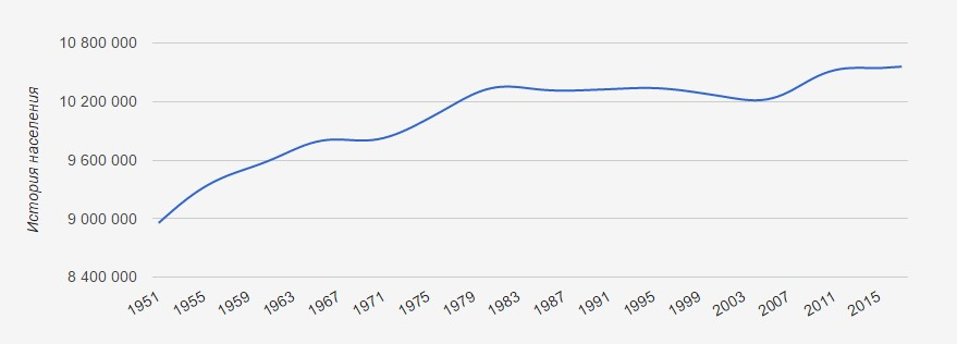 История населения Чехии (1951 - 2017)